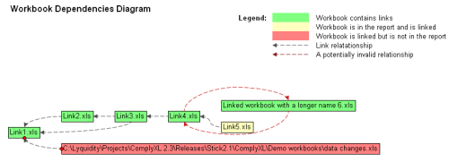 If the workbooks being analyzed contain links then a diagram will be generated